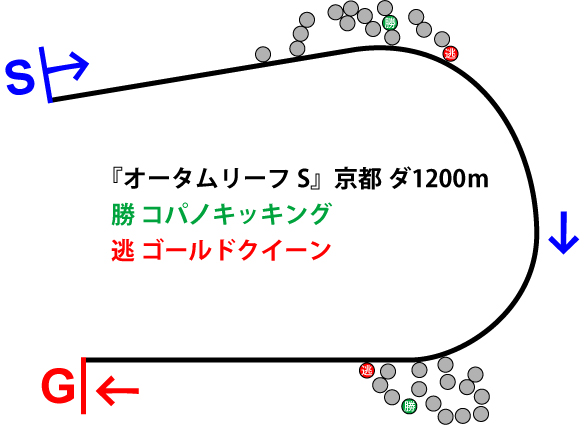 オータムリーフステークス2018年のレース展開位置取り図
