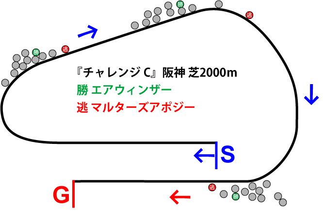 チャレンジカップ2018年のレース展開位置取り図