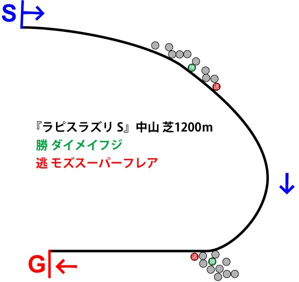 ラピスラズリステークス2018年のレース展開位置取り図