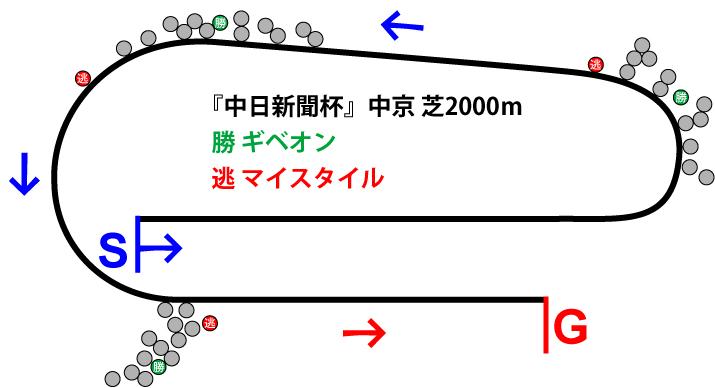 中日新聞杯2018年のレース展開位置取り図