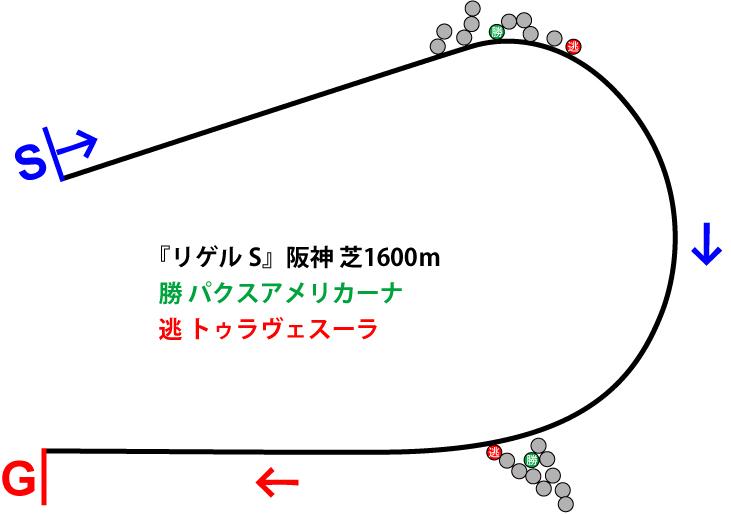 リゲルステークス2018年のレース展開位置取り図