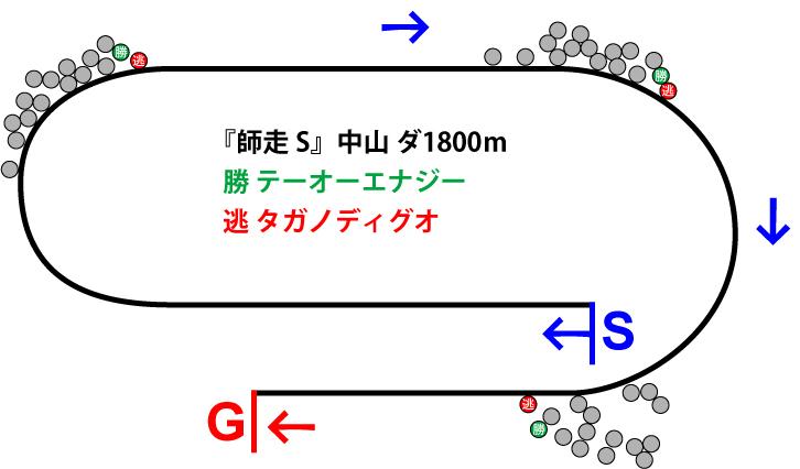師走ステークス2018年のレース展開位置取り図