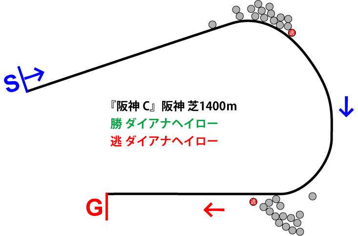 阪神カップ2018年のレース展開位置取り図