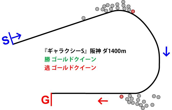 ギャラクシーステークス2018年のレース展開位置取り図