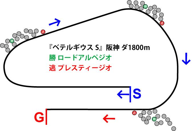 ベテルギウスステークス2018年のレース展開位置取り図