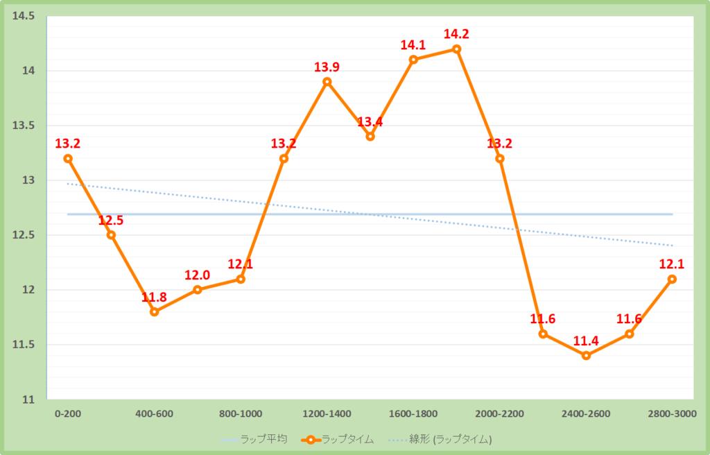 万葉ステークス2019年のラップタイム表