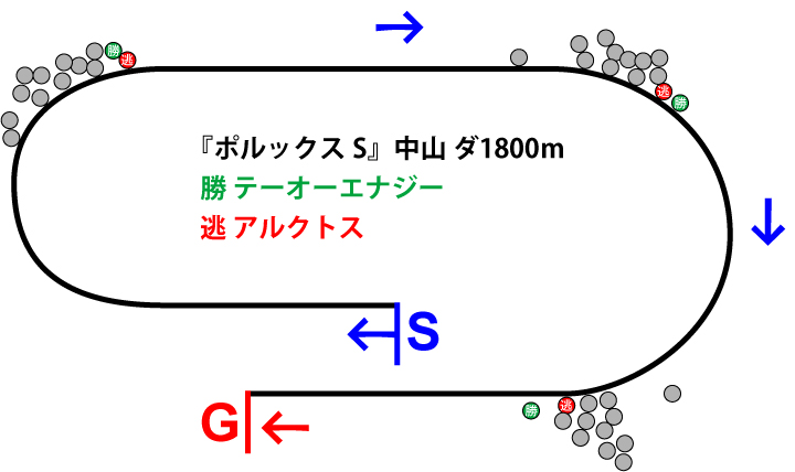 ポルックスS2019年のレース展開位置取り図