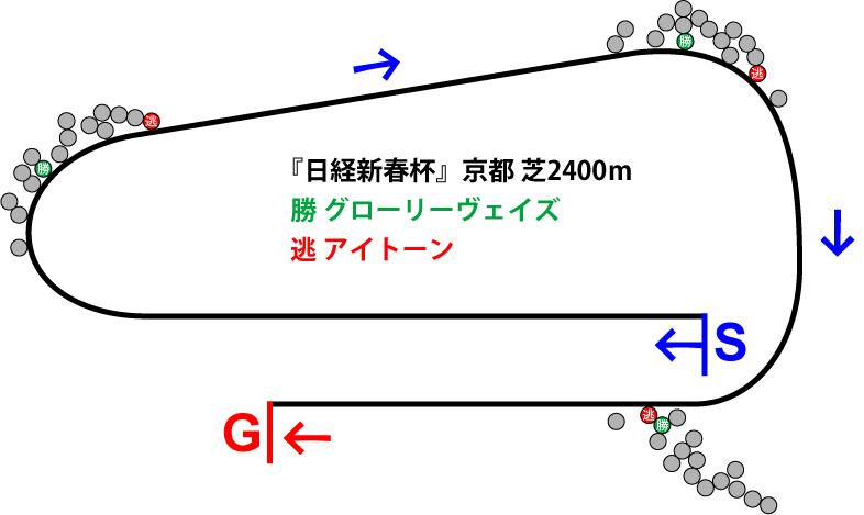日経新春杯2019年のレース展開位置取り図