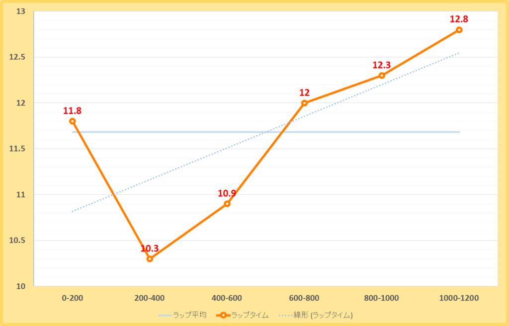ジャニュアリーステークス2019年のラップタイム表