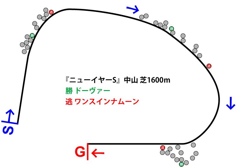 ニューイヤーステークス2019年のレース展開位置取り図