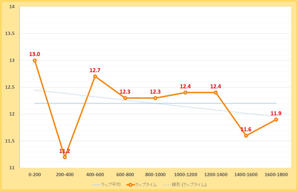 東海ステークス2019年のラップタイム表