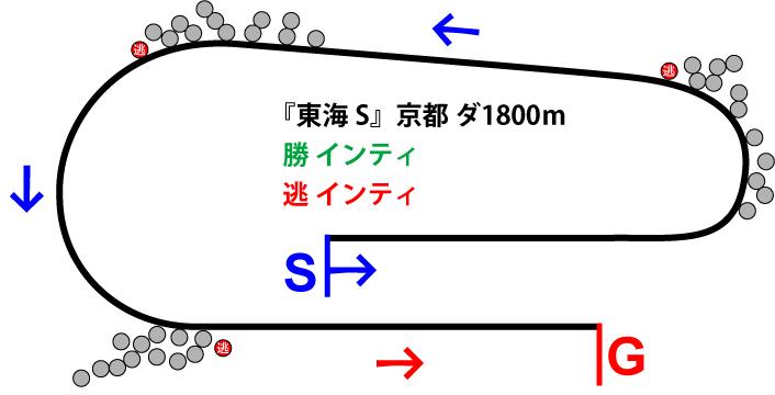 東海ステークス2019年のレース展開位置取り図