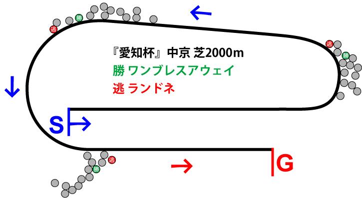 愛知杯2019年のレース展開位置取り図
