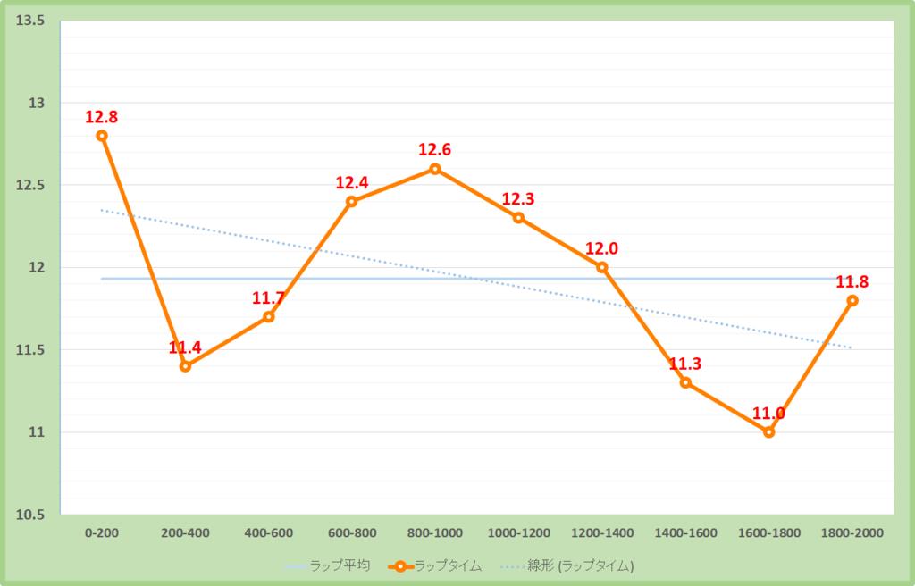 白富士ステークス2019年のラップタイム表