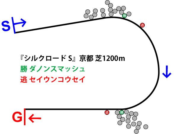 シルクロードステークス2019年のレース展開位置取り図