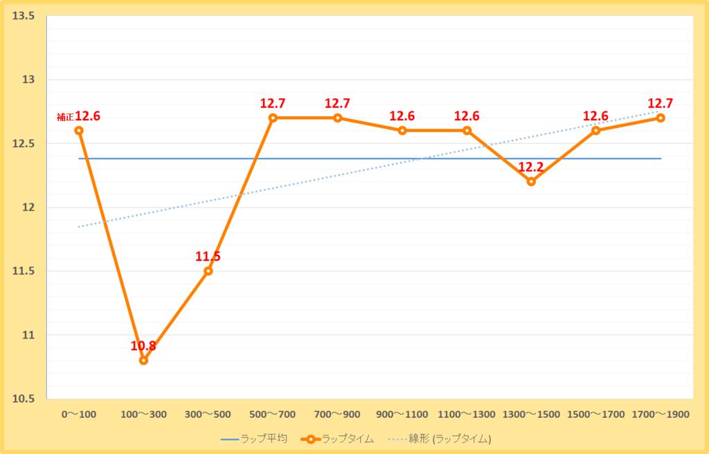 アルデバランステークス2019年のラップタイム表