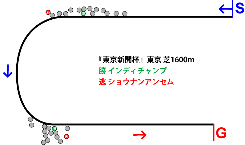 東京新聞杯2019年のレース展開位置取り図