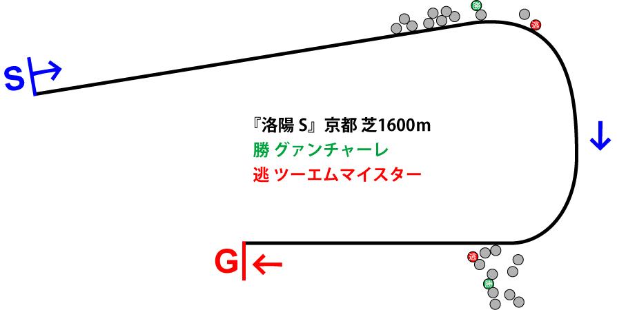 洛陽ステークス2019年のレース展開位置取り図