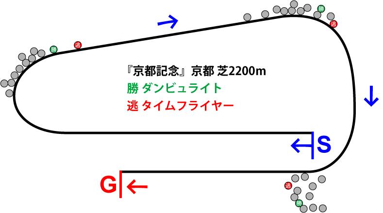 京都記念2019年のレース展開位置取り図