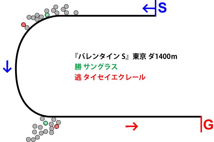 バレンタインステークス2019年のレース展開位置取り図