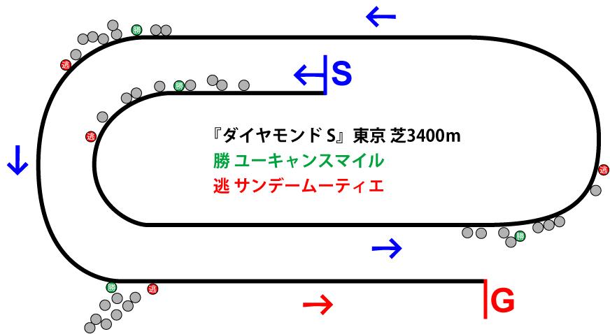 ダイヤモンドステークス2019年のレース展開位置取り図