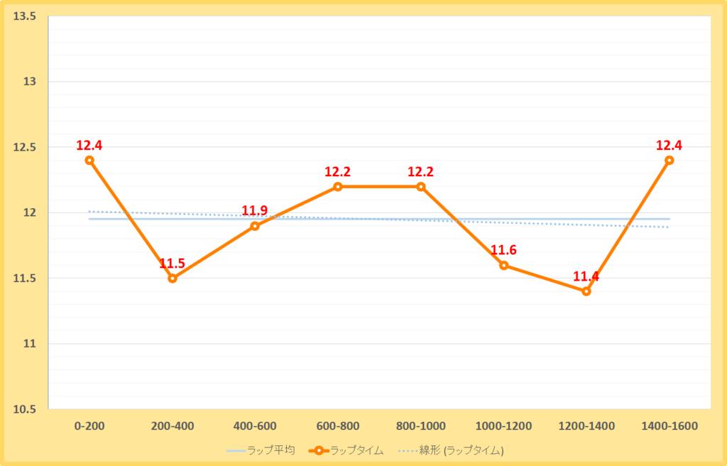 フェブラリーステークス2019年のラップタイム表