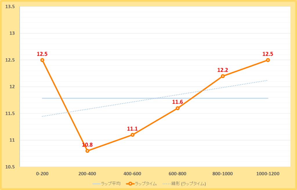 大和ステークス2019年のラップタイム表