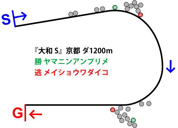 大和ステークス2019年のレース展開位置取り図