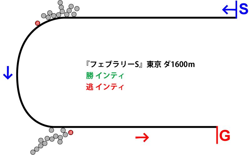 フェブラリーステークス2019年のレース展開位置取り図