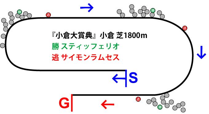小倉大賞典2019年のレース展開位置取り図