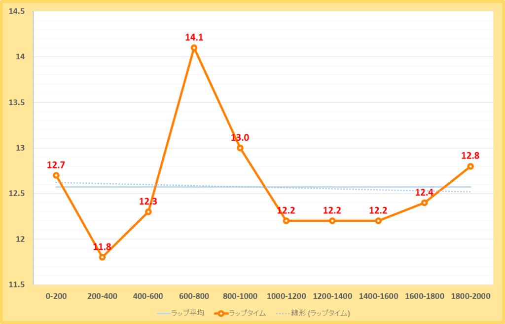 仁川ステークス2019年のラップタイム表