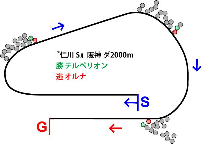 仁川ステークス2019年のレース展開位置取り図