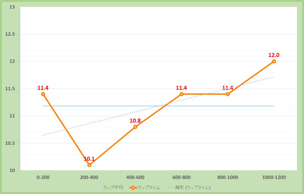 オーシャンステークス2019年のラップタイム表