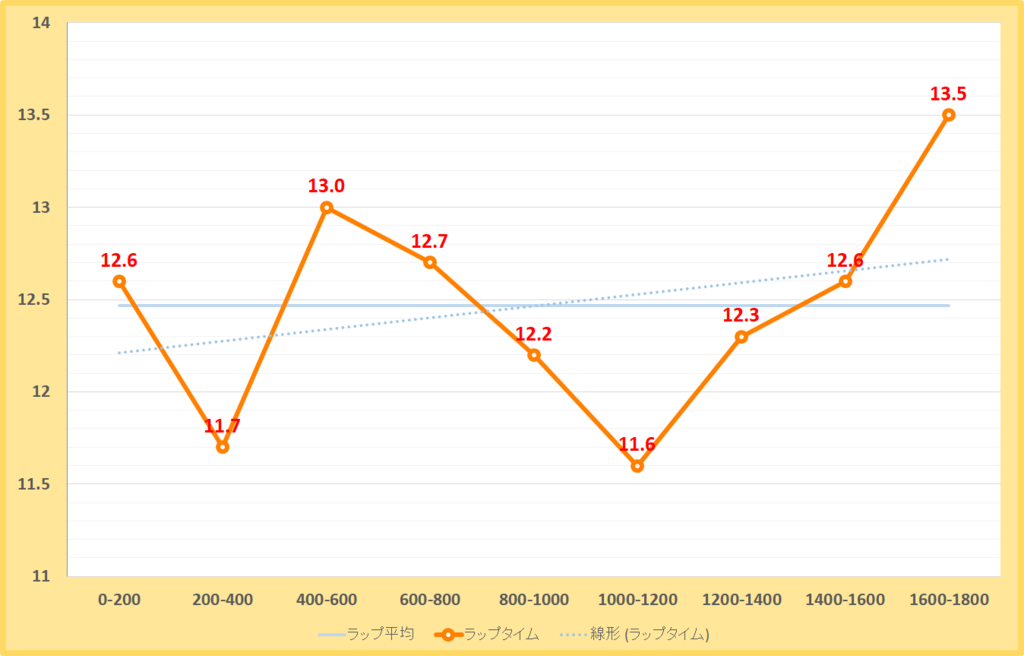 総武ステークス2019年のラップタイム表