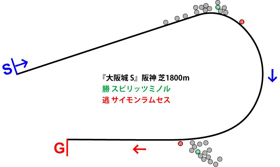 大阪城ステークス2019年のレース展開位置取り図