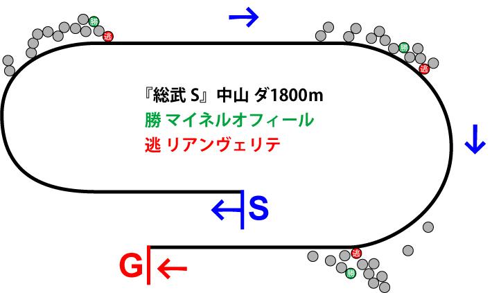 総武ステークス2019年のレース展開位置取り図