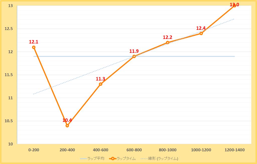 ポラリスステークス2019年のラップタイム表