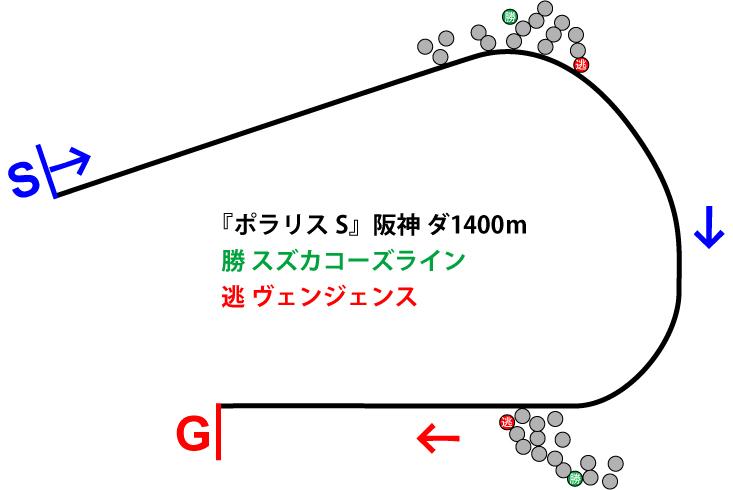 ポラリスステークス2019年のレース展開位置取り図