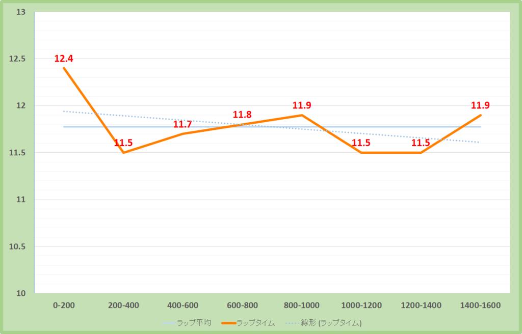 東風ステークス2019年のラップタイム表