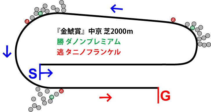 金鯱賞2019年のレース展開位置取り図