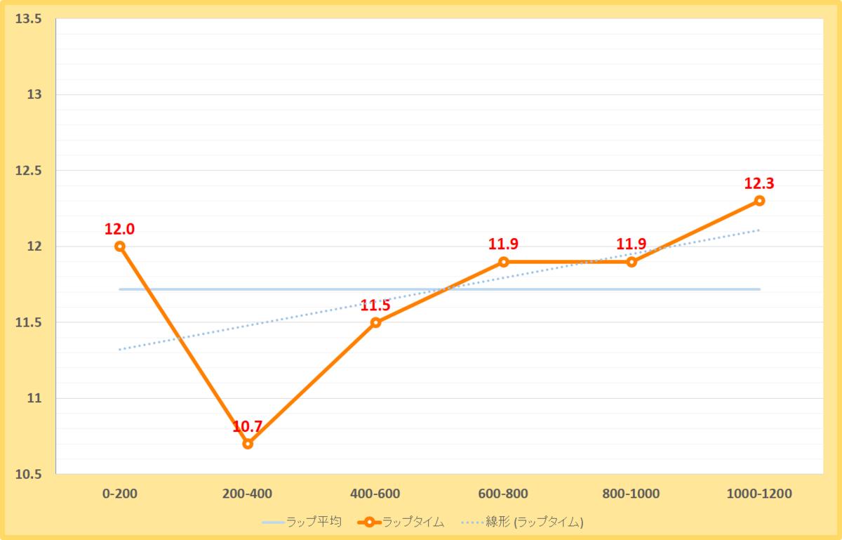 千葉ステークス2019年のラップタイム表