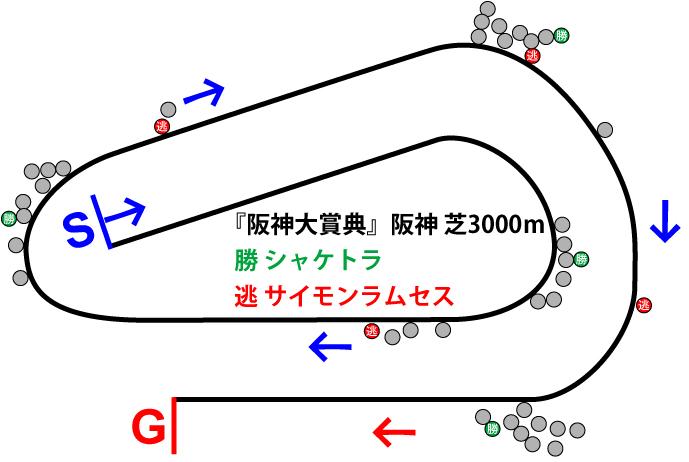 阪神大賞典2019年のレース展開位置取り図