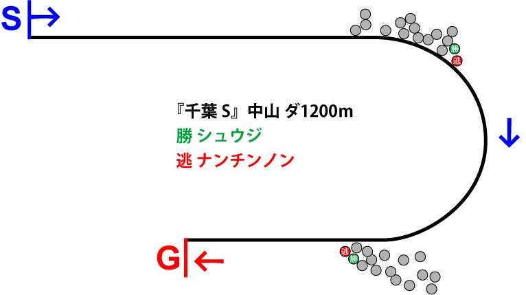 千葉ステークス2019年のレース展開位置取り図