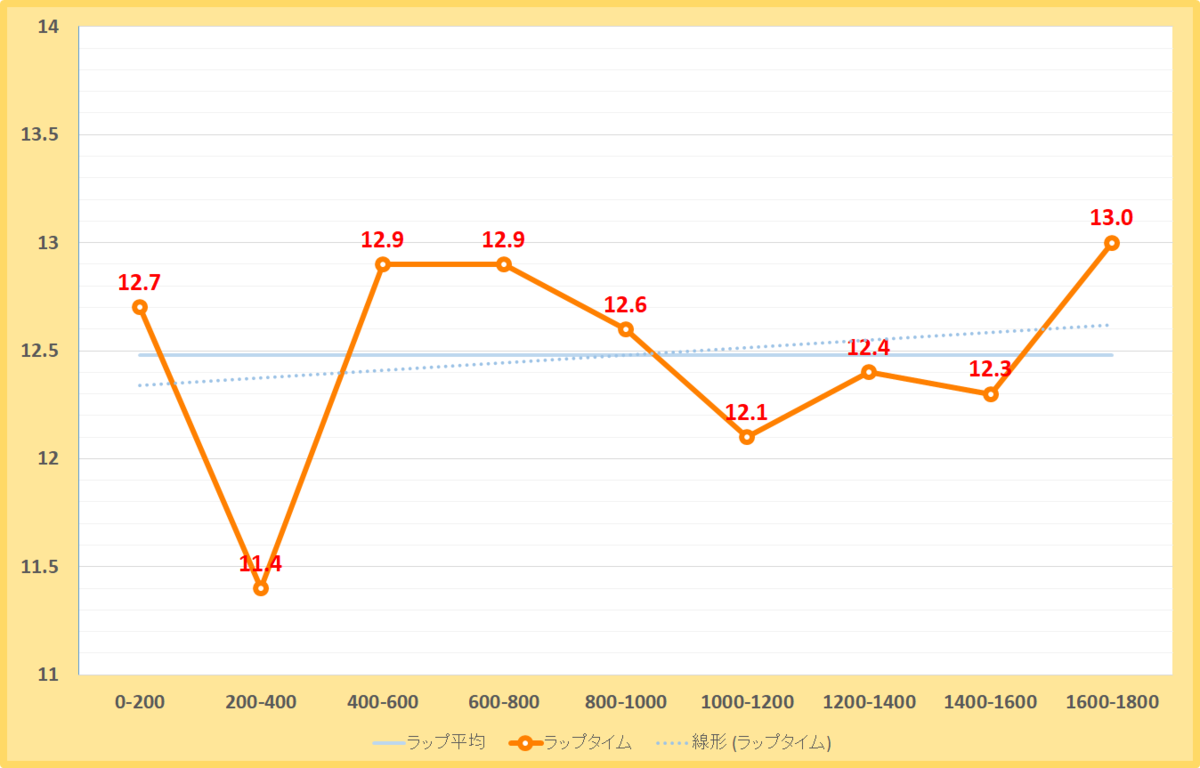マーチステークス2019年のラップタイム表