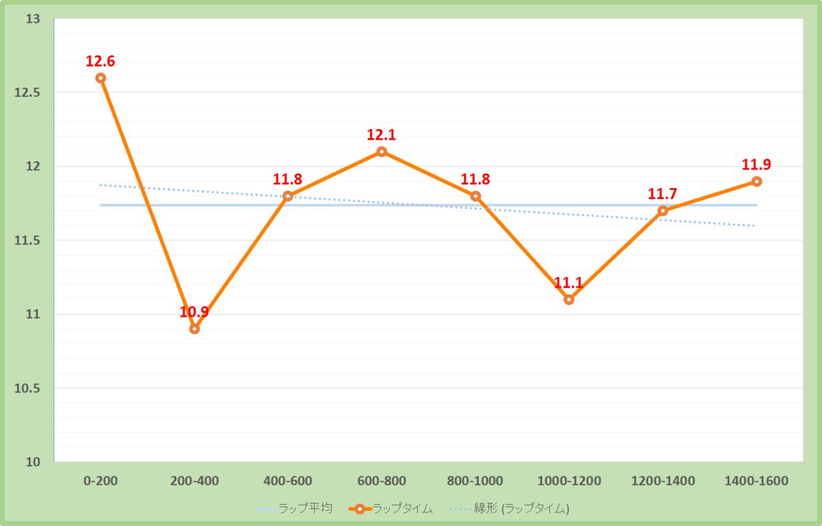六甲ステークス2019年のラップタイム表