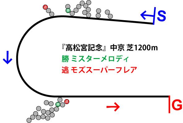 高松宮記念2019年のレース展開位置取り図