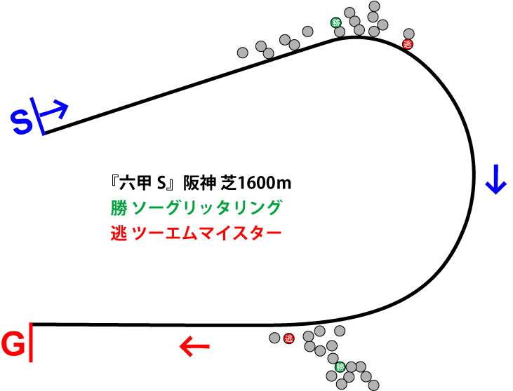 六甲ステークス2019年のレース展開位置取り図