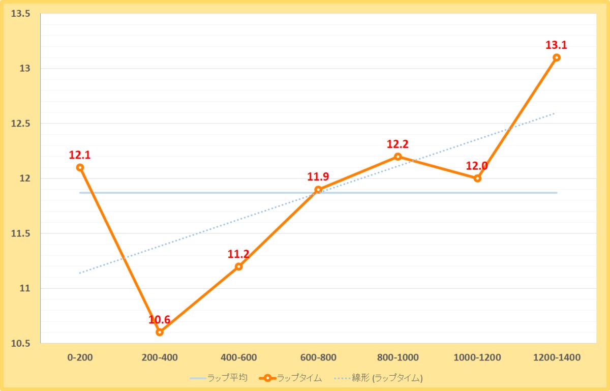 コーラルステークス2019年のラップタイム表