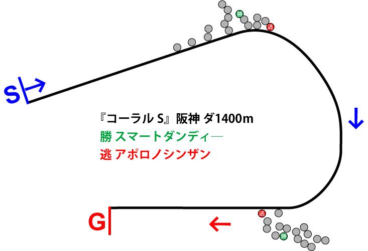 コーラルステークス2019年のレース展開位置取り図