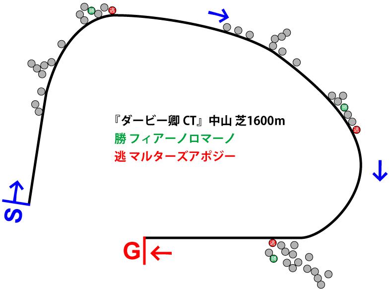 ダービー卿チャレンジトロフィー2019年のレース展開位置取り図
